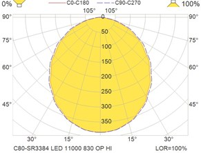 C80-SR3384 LED 11000 830 OP HI