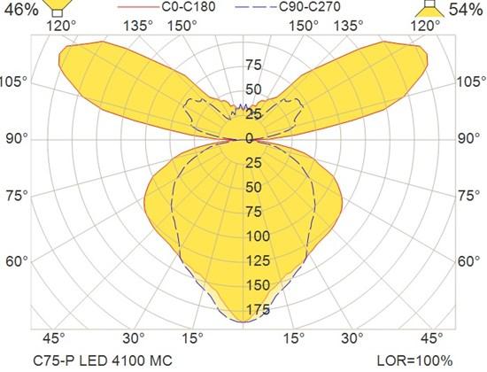 C75-P LED 4100 MC