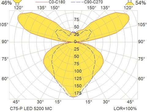 C75-P LED 5200 MC