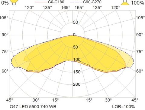O47 LED 5500 740 WB