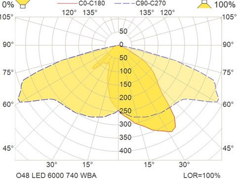 O48 LED 6000 740 WBA