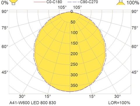 A41-W600 LED 800 830
