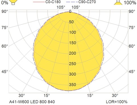 A41-W600 LED 800 840