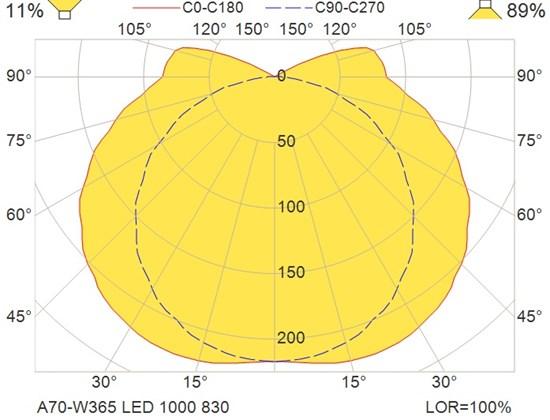 A70-W365 LED 1000 830