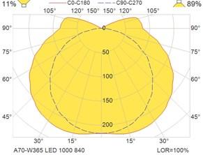 A70-W365 LED 1000 840