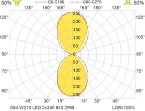 O84-W210 LED 2x350 840 2WB