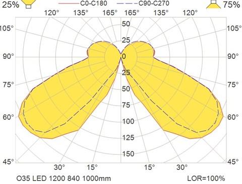 O35 LED 1200 840 1000mm