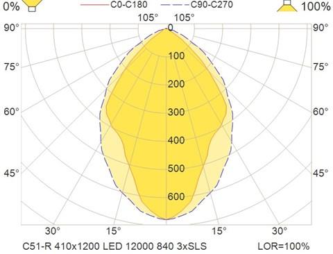 C51-R 410x1200 LED 12000 840 3xSLS