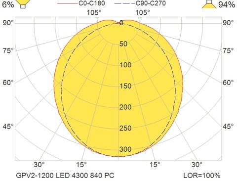GPV2-1200 LED 4300 840 PC