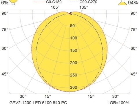 GPV2-1200 LED 6100 840 PC