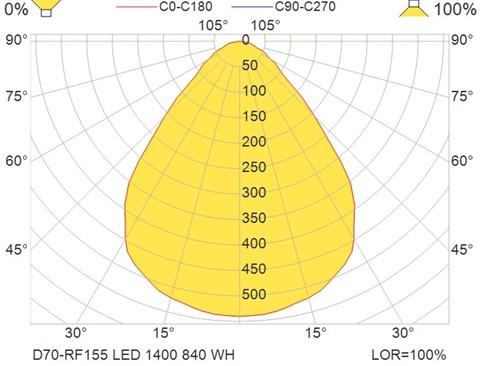 D70-RF155 LED 1400 840 WH