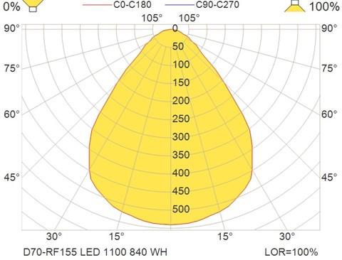 D70-RF155 LED 1100 840 WH