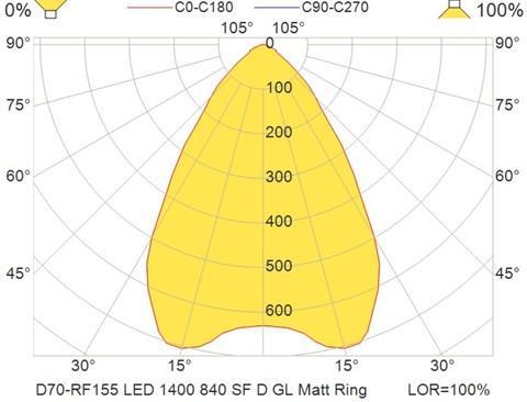 D70-RF155 LED 1400 840 SF D GL Matt Ring