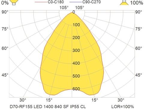 D70-RF155 LED 1400 840 SF IP55 CL