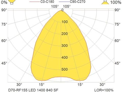 D70-RF155 LED 1400 840 SF