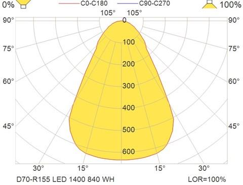 D70-R155 LED 1400 840 WH