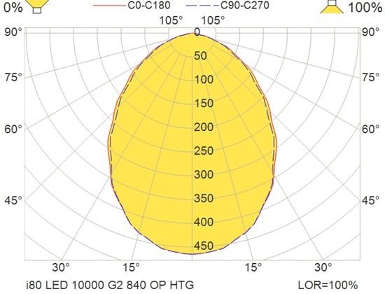 i80 LED 10000 G2 840 OP HTG