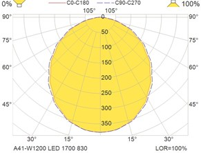 A41-W1200 LED 1700 830