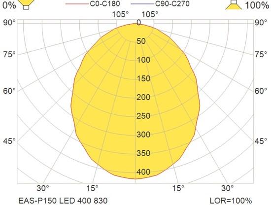 EAS-P150 LED 400 830
