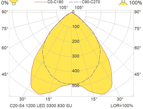 C20-S4 1200 LED 3300 830 SU