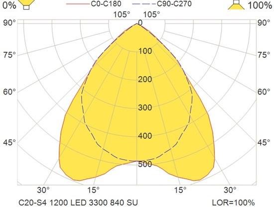 C20-S4 1200 LED 3300 840 SU