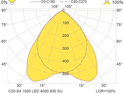 C20-S4 1500 LED 4000 830 SU
