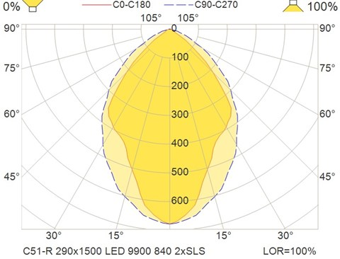 C51-R 290x1500 LED 9900 840 2xSLS