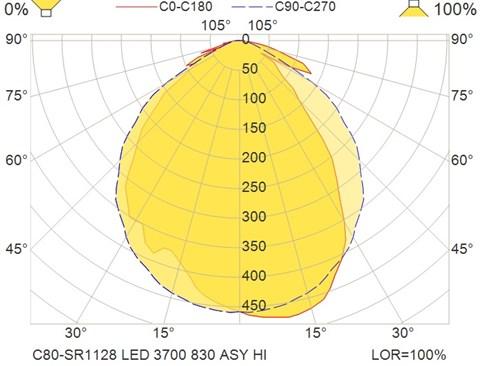C80-SR1128 LED 3700 830 ASY HI