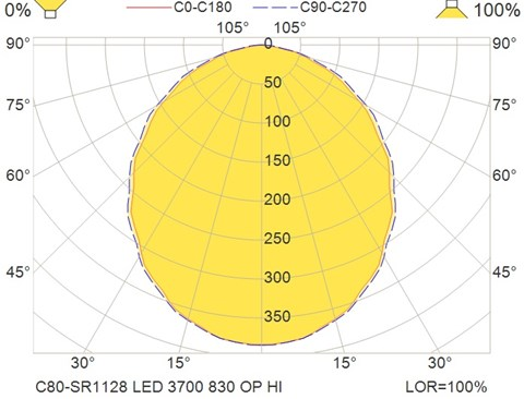 C80-SR1128 LED 3700 830 OP HI