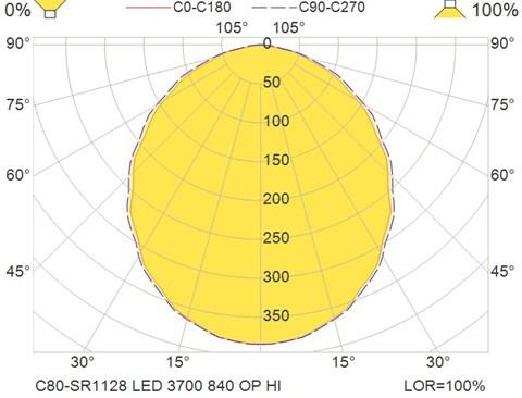C80-SR1128 LED 3700 840 OP HI