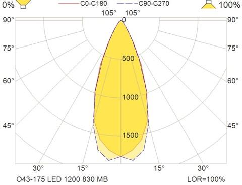 O43-175 LED 1200 830 MB