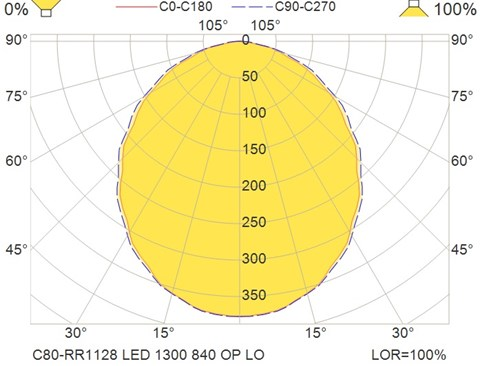 C80-RR1128 LED 1300 840 OP LO