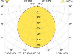 C90-R300x1200 LED 4000 830 OP