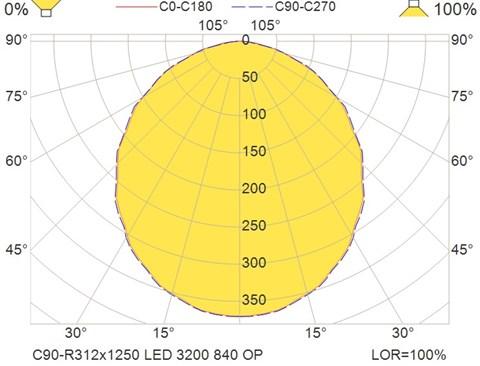 C90-R312x1250 LED 3200 840 OP