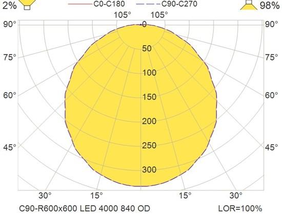 C90-R600x600 LED 4000 840 OD