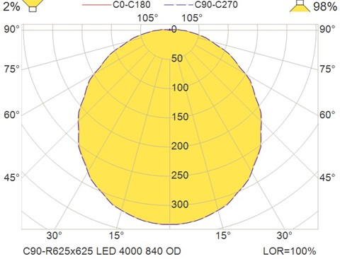 C90-R625x625 LED 4000 840 OD