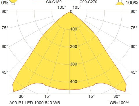 A90-P1 LED 1000 840 WB