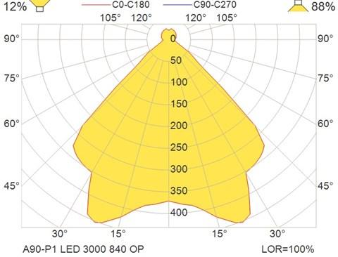 A90-P1 LED 3000 840 OP