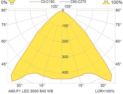 A90-P1 LED 3000 840 WB