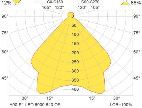 A90-P1 LED 5000 840 OP