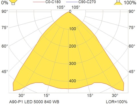 A90-P1 LED 5000 840 WB