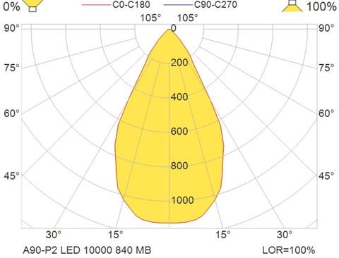 A90-P2 LED 10000 840 MB
