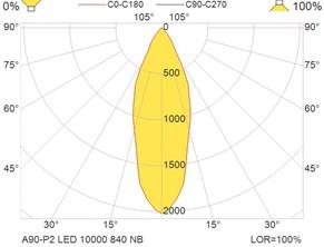 A90-P2 LED 10000 840 NB