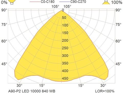 A90-P2 LED 10000 840 WB