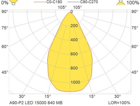 A90-P2 LED 15000 840 MB