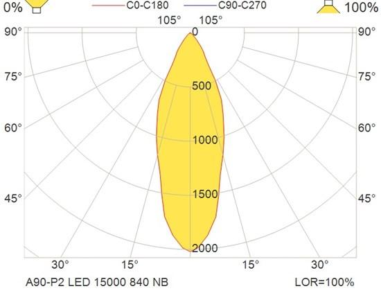 A90-P2 LED 15000 840 NB