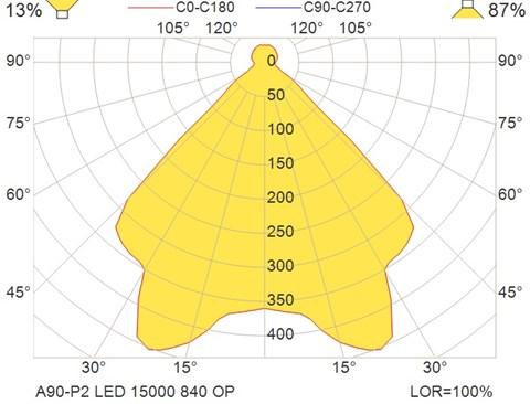A90-P2 LED 15000 840 OP