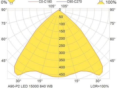 A90-P2 LED 15000 840 WB