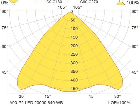 A90-P2 LED 20000 840 WB