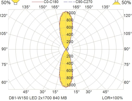 D81-W150 LED 2x1700 840 MB